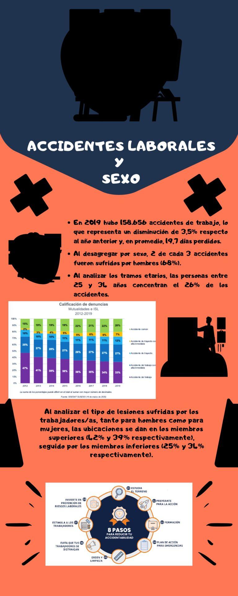 ACCIDENTES LABORALES Y SEXO (1)_page-0001