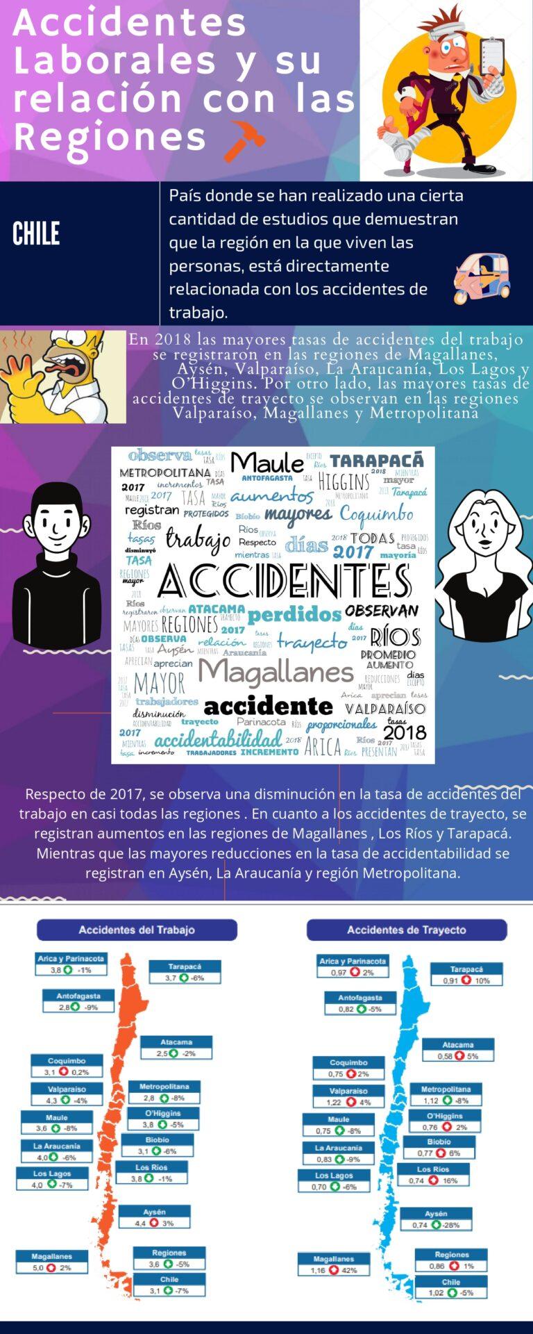 accidentes laborales y las regiones_page-0001 (1)